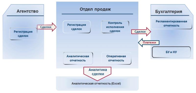 Общая схема решения ID.Media